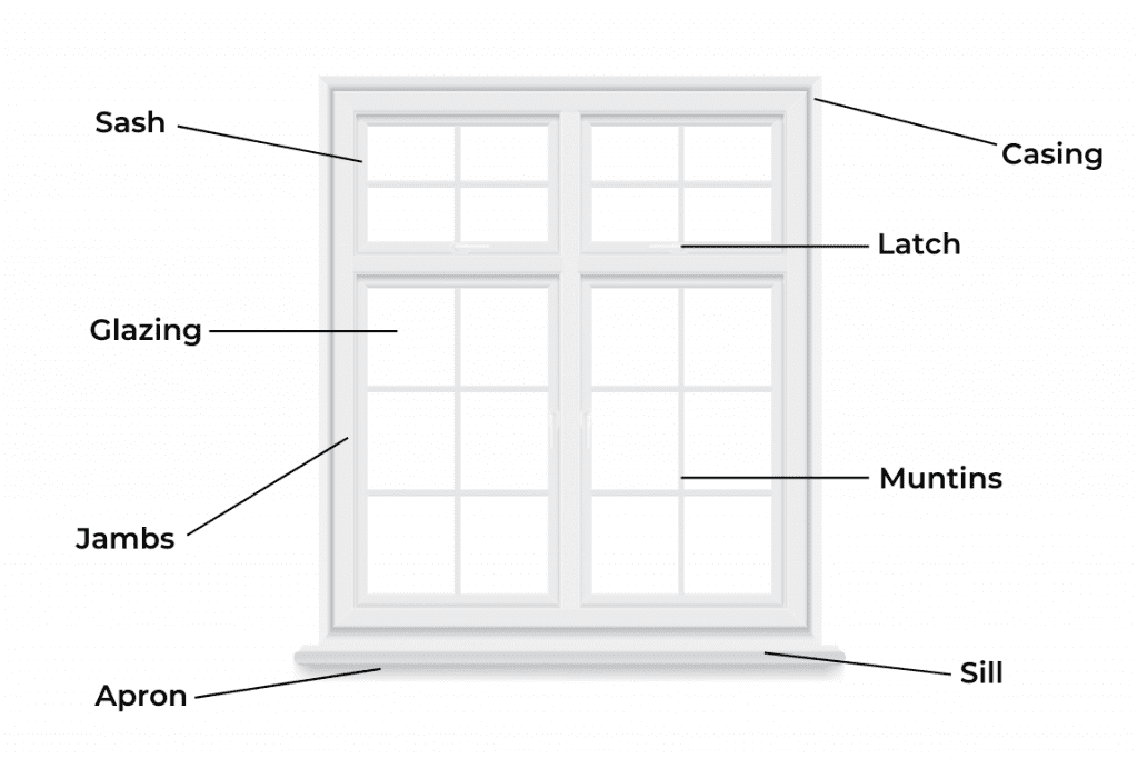 A diagram of the anatomy of a window